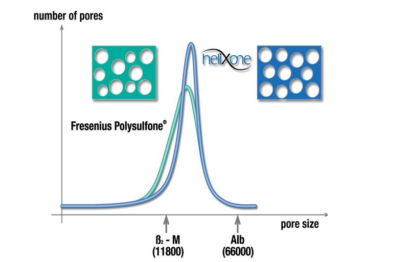 Pore size distribution of Helixone® membranes
