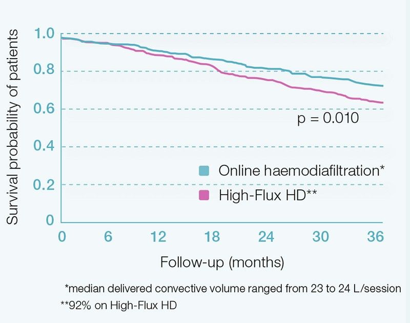 HighVolumeHDF® improves patient outcomes