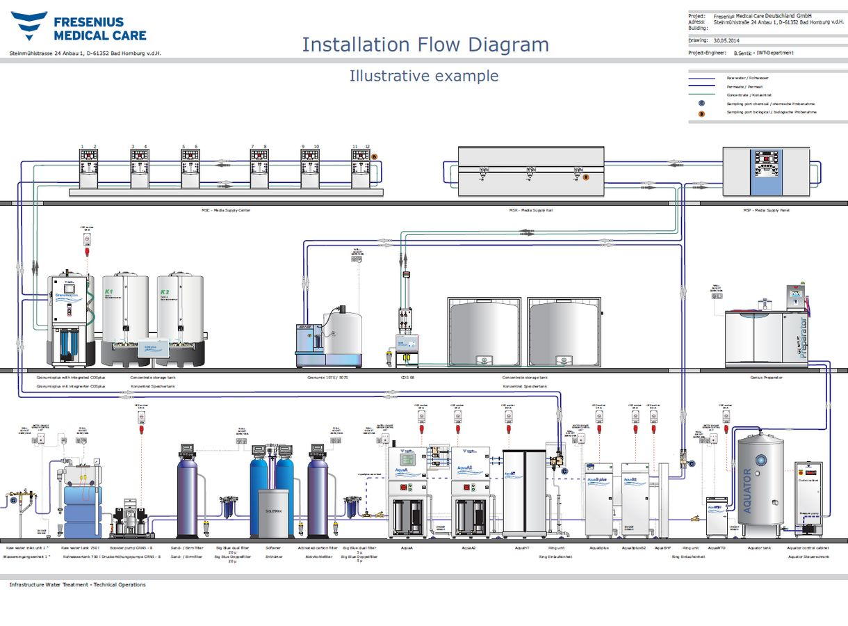 Dialysis Water Technology Solutions Fresenius Medical Care