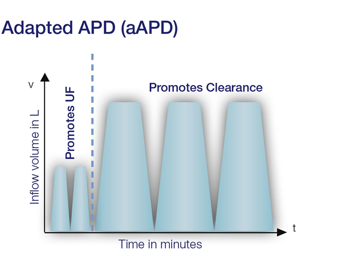 Adapted APD chart