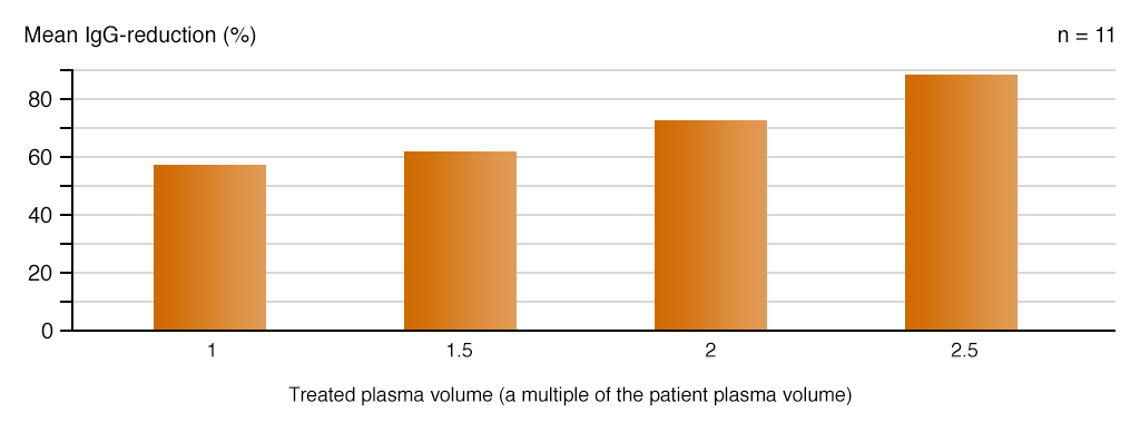 IgG reduction and plasma volume